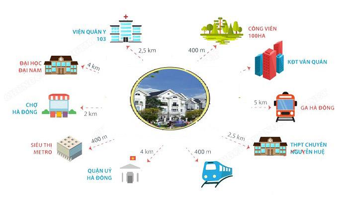 Lợi thế bên ngoài là điểm cộng rất lớn cho khu đô thị Thanh Hà