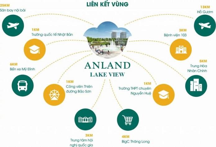 Tiện ích loại khu của Anland